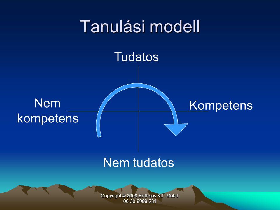 Copyright © 2008 Entheos Kft., Mobil: 06-30-9999-231 Tanulási modell Tudatos Nem tudatos Nem kompetens Kompetens
