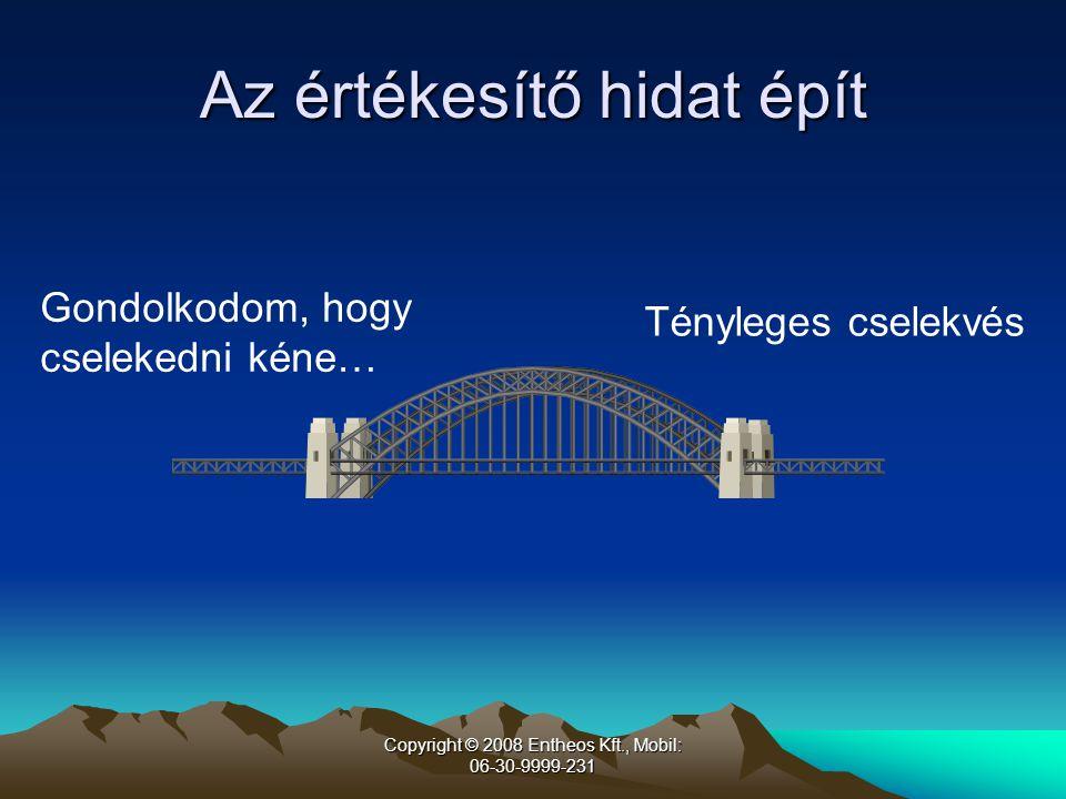 Copyright © 2008 Entheos Kft., Mobil: 06-30-9999-231 Erőltetett (push)Könnyed (pull) Közös hullámhossz megteremtése Igények felderítése, ajánlattevés Zárás Kétféle értékesítés