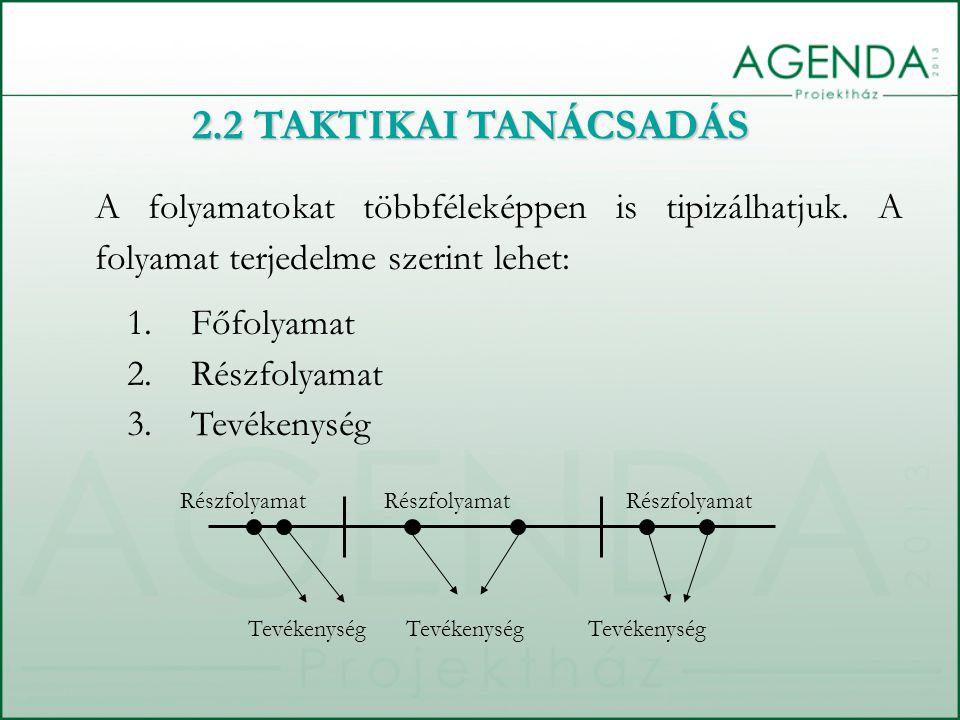 A folyamatokat többféleképpen is tipizálhatjuk. A folyamat terjedelme szerint lehet: 2.2 TAKTIKAI TANÁCSADÁS 1.Főfolyamat 2.Részfolyamat 3.Tevékenység
