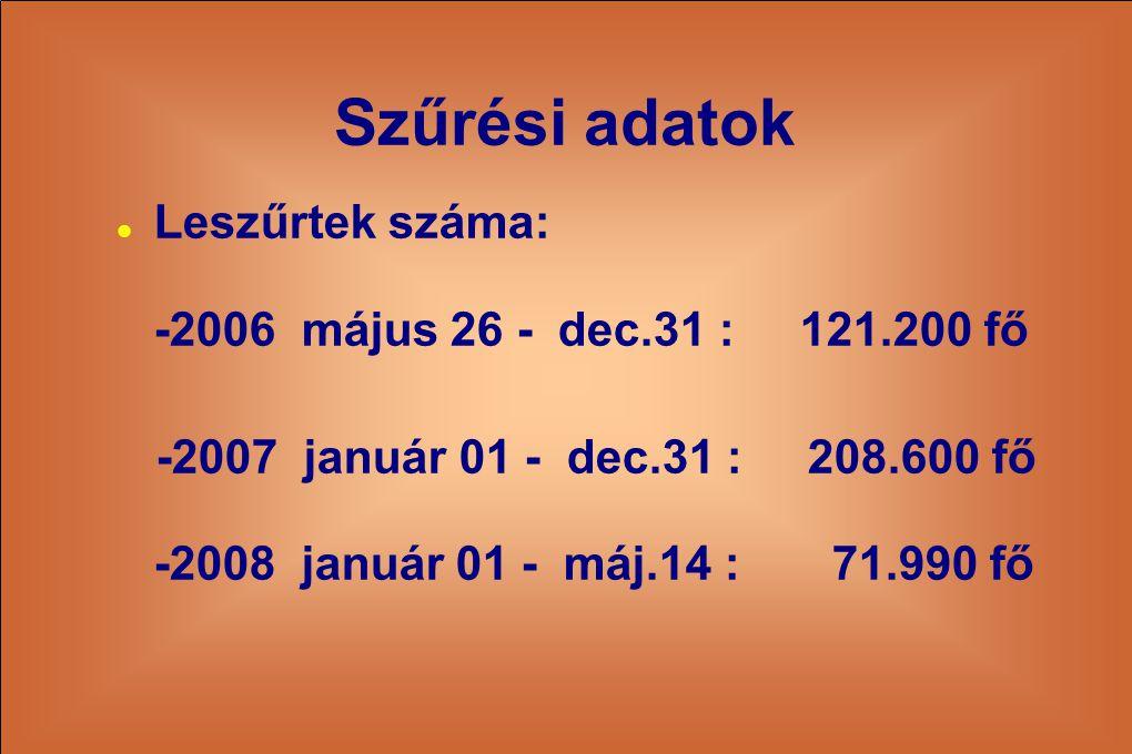 Szűrési adatok  Leszűrtek száma: -2006 május 26 - dec.31 : 121.200 fő -2007 január 01 - dec.31 : 208.600 fő -2008 január 01 - máj.14 : 71.990 fő