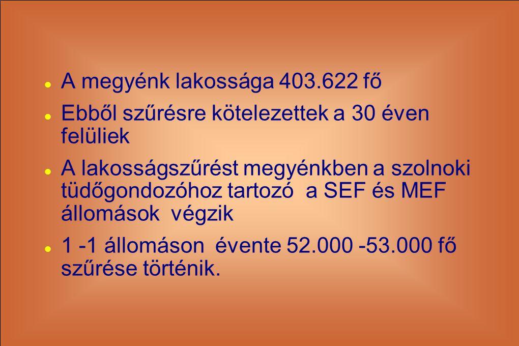  A megyénk lakossága 403.622 fő  Ebből szűrésre kötelezettek a 30 éven felüliek  A lakosságszűrést megyénkben a szolnoki tüdőgondozóhoz tartozó a S
