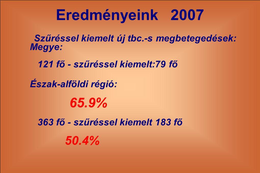 Eredményeink 2007 Szűréssel kiemelt új tbc.-s megbetegedések: Megye: 121 fő - szűréssel kiemelt:79 fő Észak-alföldi régió: 65.9% 363 fő - szűréssel ki