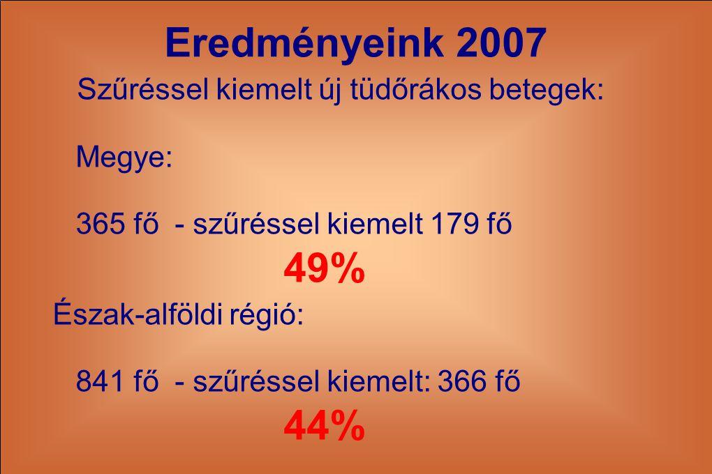 Eredményeink 2007 Szűréssel kiemelt új tüdőrákos betegek: Megye: 365 fő - szűréssel kiemelt 179 fő 49% Észak-alföldi régió: 841 fő - szűréssel kiemelt