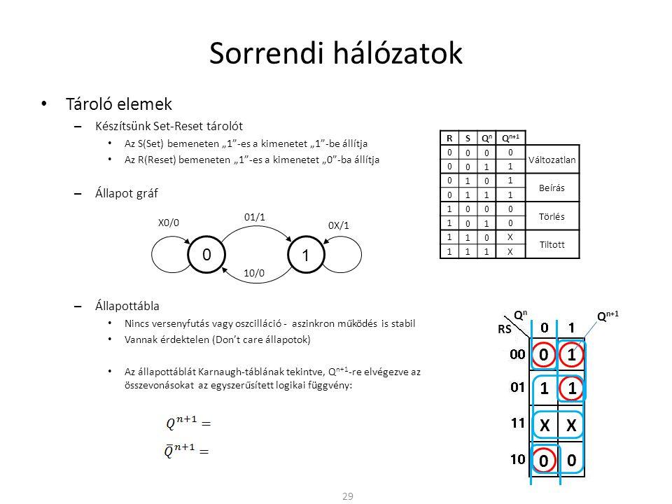 """Sorrendi hálózatok • Tároló elemek – Készítsünk Set-Reset tárolót • Az S(Set) bemeneten """"1 -es a kimenetet """"1 -be állítja • Az R(Reset) bemeneten """"1 -es a kimenetet """"0 -ba állítja – Állapot gráf – Állapottábla • Nincs versenyfutás vagy oszcilláció - aszinkron működés is stabil • Vannak érdektelen (Don't care állapotok) • Az állapottáblát Karnaugh-táblának tekintve, Q n+1 -re elvégezve az összevonásokat az egyszerűsített logikai függvény: 29 0 1 01/1 X0/0 10/0 0X/1 QnQn RS 1 1 0 0 0 XX 1 R SQnQn Q n+1 0 00 0 Változatlan 0 01 1 0 10 1 Beírás 0 11 1 1 00 0 Törlés 1 01 0 1 10 X Tiltott 111X Q n+1"""