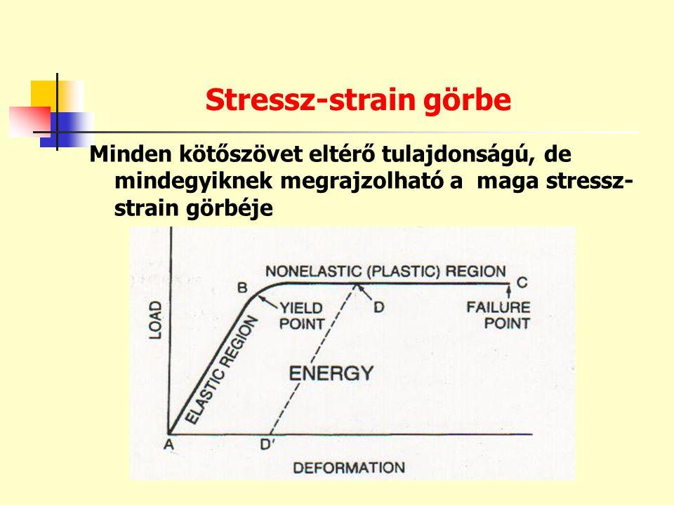 Stressz-strain görbe Minden kötőszövet eltérő tulajdonságú, de mindegyiknek megrajzolható a maga stressz- strain görbéje
