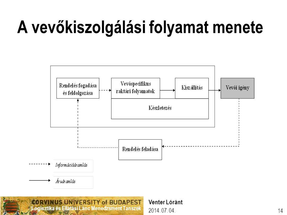Logisztika és Ellátási Lánc Menedzsment Tanszék 2014. 07. 04. Venter Lóránt 14 A vevőkiszolgálási folyamat menete