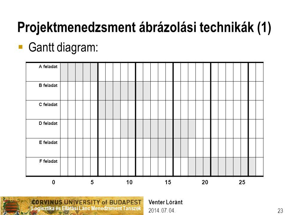 Logisztika és Ellátási Lánc Menedzsment Tanszék 2014. 07. 04. Venter Lóránt 23 Projektmenedzsment ábrázolási technikák (1)  Gantt diagram: A feladat