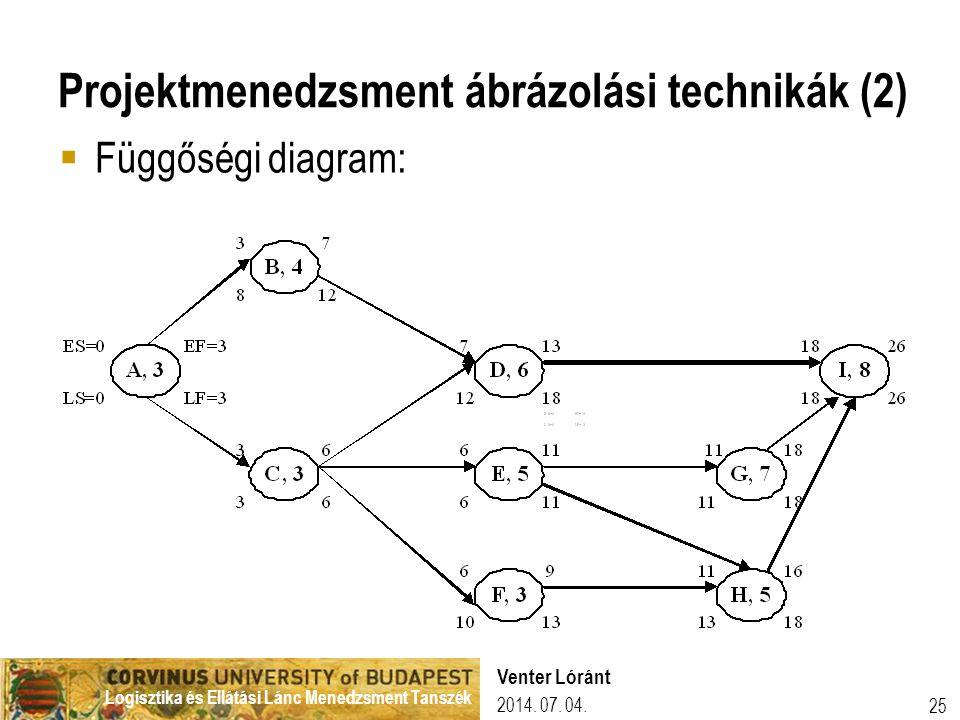 Logisztika és Ellátási Lánc Menedzsment Tanszék 2014. 07. 04. Venter Lóránt 25 Projektmenedzsment ábrázolási technikák (2)  Függőségi diagram: