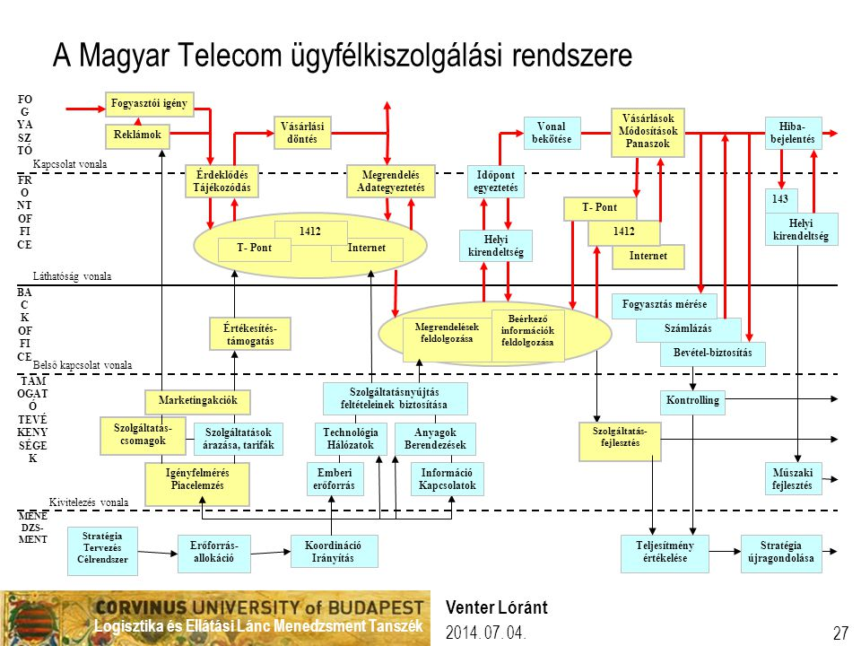 Logisztika és Ellátási Lánc Menedzsment Tanszék 2014. 07. 04. Venter Lóránt 27 A Magyar Telecom ügyfélkiszolgálási rendszere