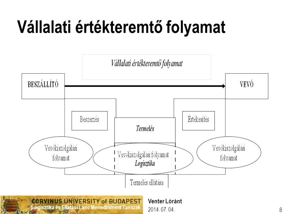 Logisztika és Ellátási Lánc Menedzsment Tanszék 2014. 07. 04. Venter Lóránt 8 Vállalati értékteremtő folyamat