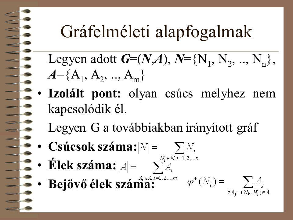 Gráfelméleti alapfogalmak •Kimenő élek száma: •Egy csúcs fokszáma: •Példa:  + (1)=0,  - (1)=2,  (1)=2, |N|=5, |A|=6 •Aciklikus gráf: Kört nem tartalmazó gráf.