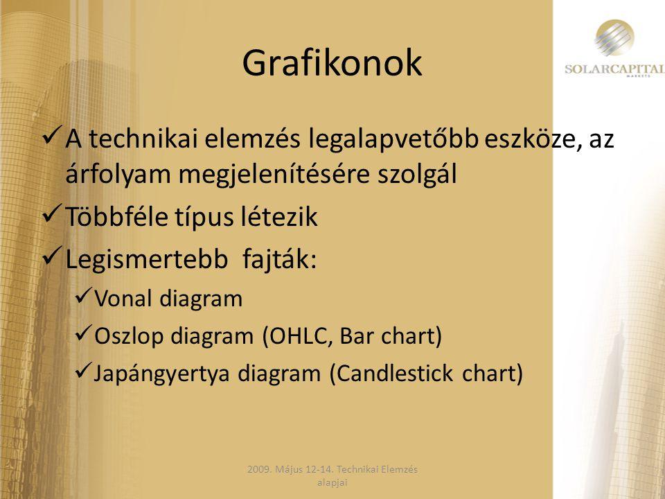 Grafikonok  A technikai elemzés legalapvetőbb eszköze, az árfolyam megjelenítésére szolgál  Többféle típus létezik  Legismertebb fajták:  Vonal di