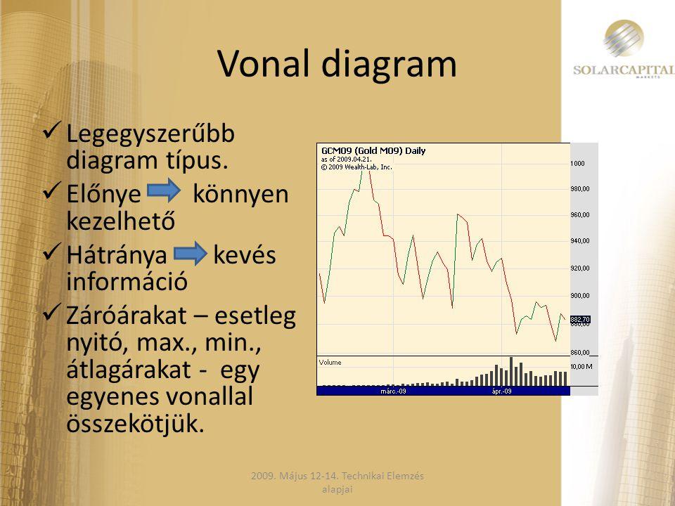 Vonal diagram  Legegyszerűbb diagram típus.  Előnye könnyen kezelhető  Hátránya kevés információ  Záróárakat – esetleg nyitó, max., min., átlagára