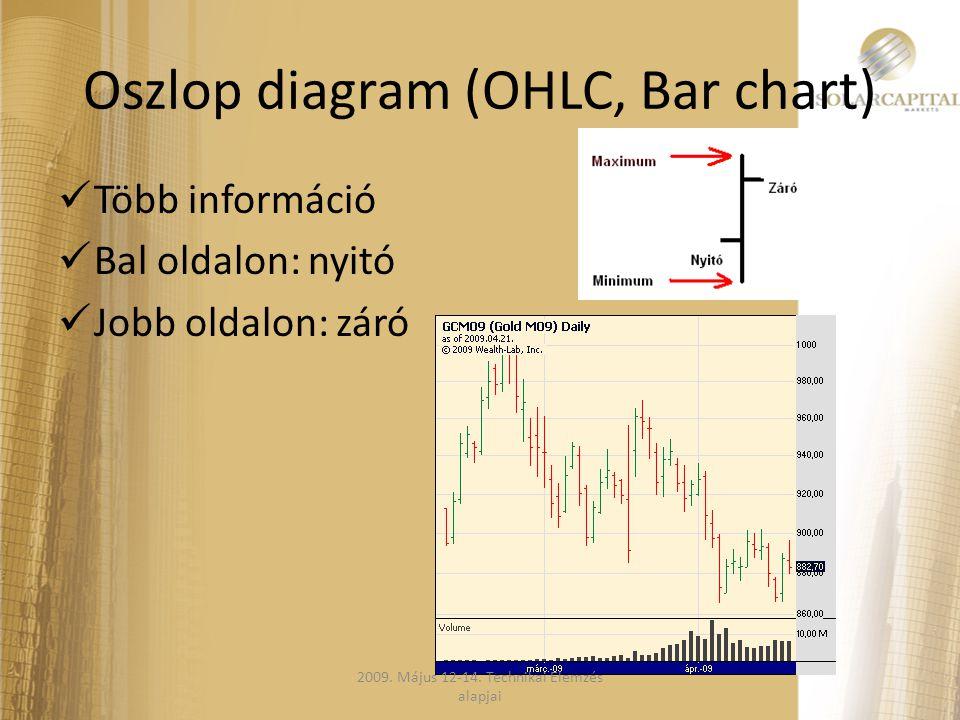 Oszlop diagram (OHLC, Bar chart)  Több információ  Bal oldalon: nyitó  Jobb oldalon: záró 2009. Május 12-14. Technikai Elemzés alapjai