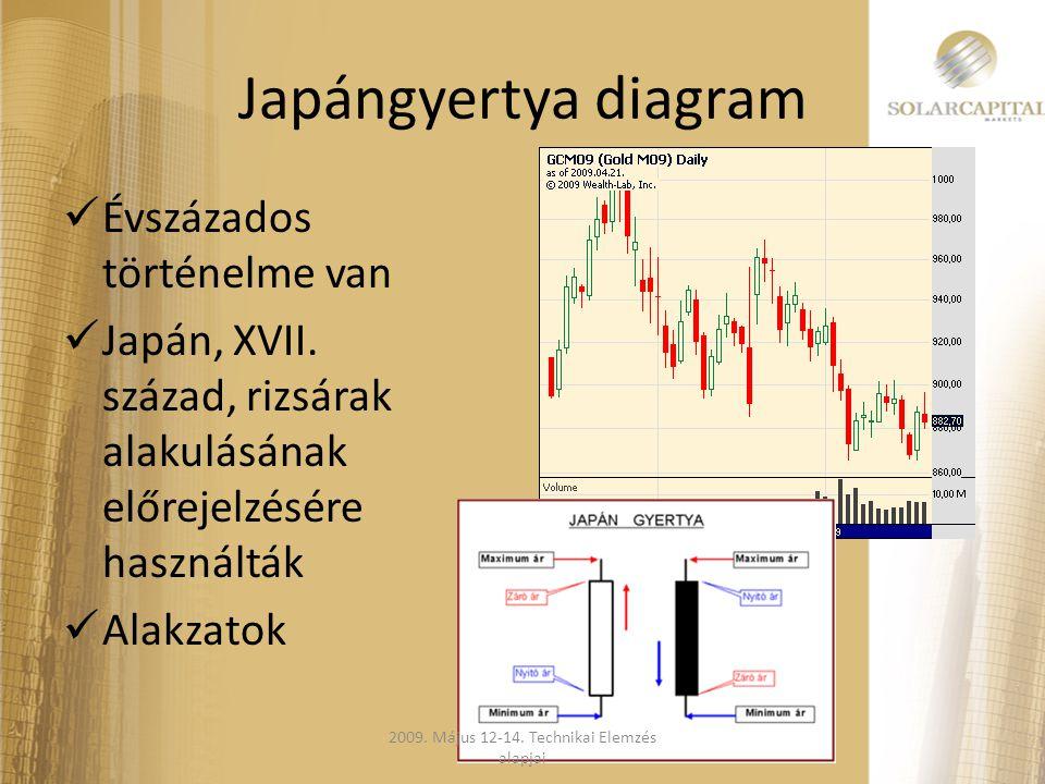 Japángyertya diagram  Évszázados történelme van  Japán, XVII. század, rizsárak alakulásának előrejelzésére használták  Alakzatok 2009. Május 12-14.