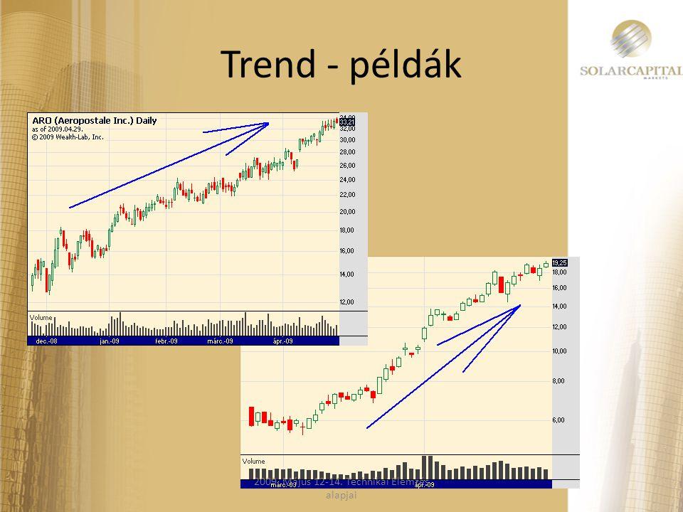 Trend - példák 2009. Május 12-14. Technikai Elemzés alapjai