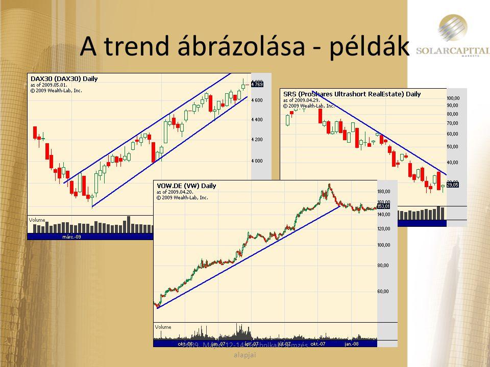A trend ábrázolása - példák 2009. Május 12-14. Technikai Elemzés alapjai