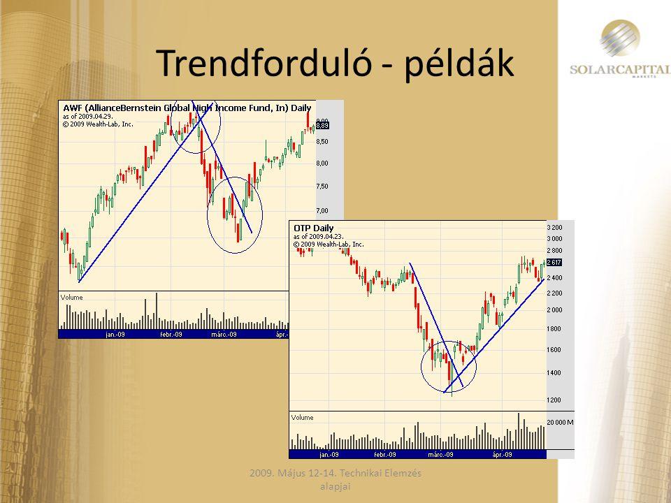 Trendforduló - példák 2009. Május 12-14. Technikai Elemzés alapjai