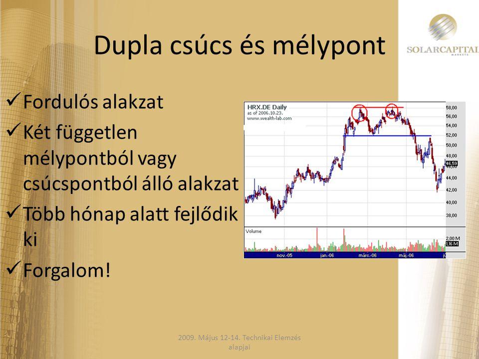 Dupla csúcs és mélypont  Fordulós alakzat  Két független mélypontból vagy csúcspontból álló alakzat  Több hónap alatt fejlődik ki  Forgalom! 2009.