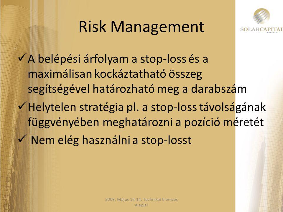 Risk Management  A belépési árfolyam a stop-loss és a maximálisan kockáztatható összeg segítségével határozható meg a darabszám  Helytelen stratégia