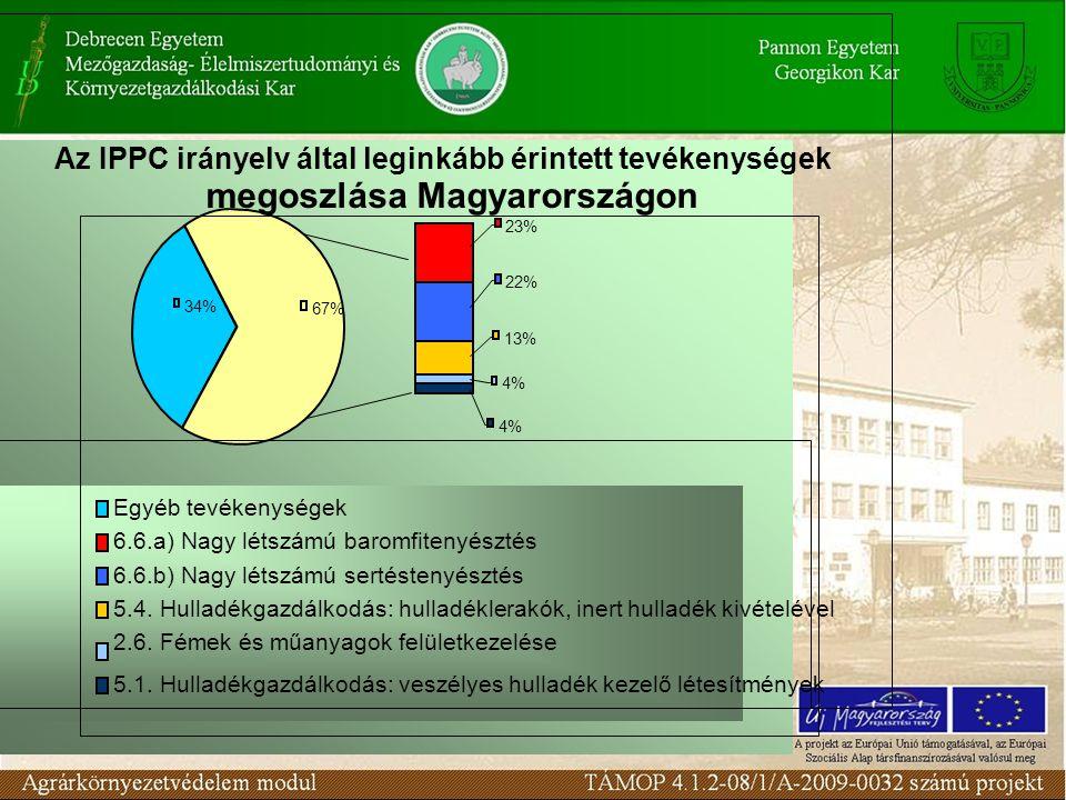 Az IPPC irányelv által leginkább érintett tevékenységek megoszlása Magyarországon 34% 4% 13% 4% 23% 67% 22% Egyéb tevékenységek 6.6.a) Nagy létszámú baromfitenyésztés 6.6.b) Nagy létszámú sertéstenyésztés 5.4.