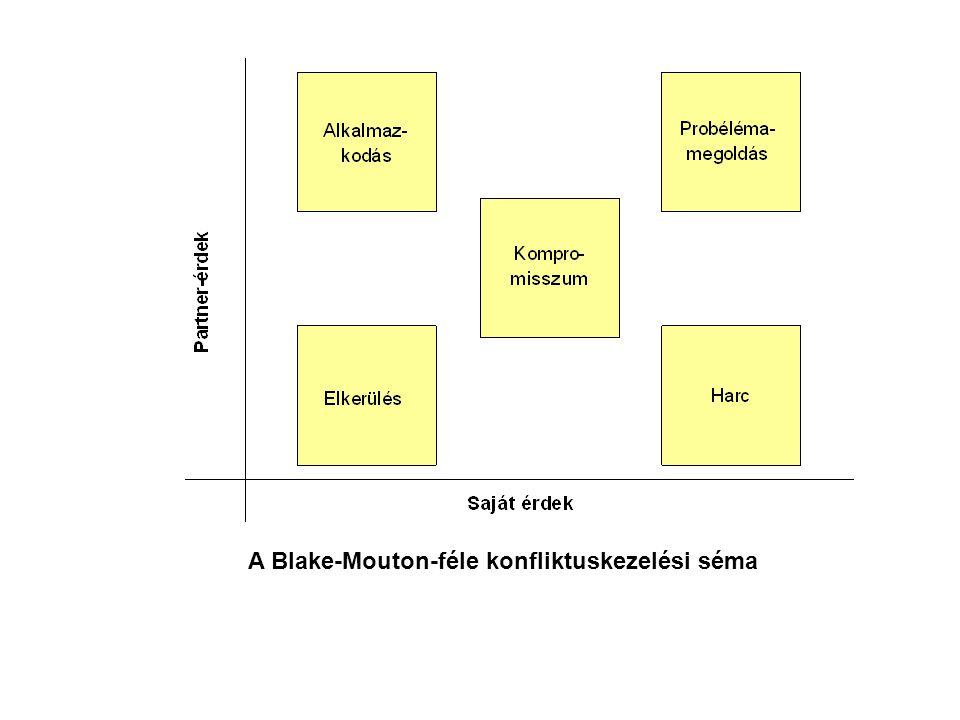 A Blake-Mouton-féle konfliktuskezelési séma