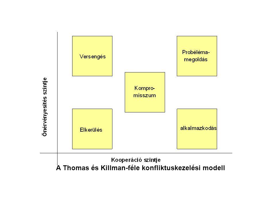 A Thomas és Killman-féle konfliktuskezelési modell