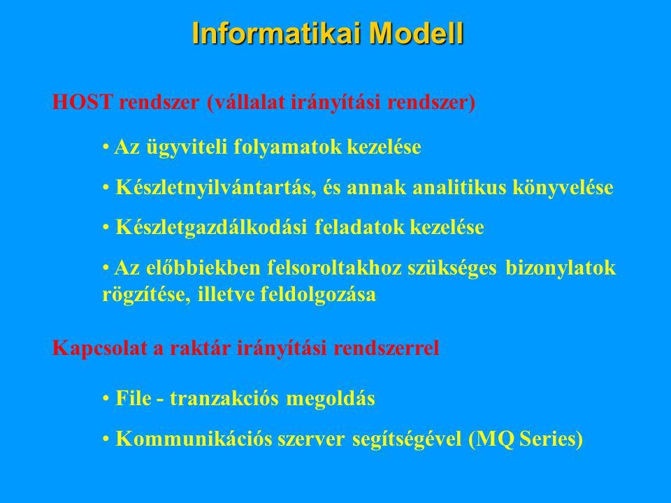 HOST rendszer (vállalat irányítási rendszer) • Az ügyviteli folyamatok kezelése • Készletnyilvántartás, és annak analitikus könyvelése • Készletgazdálkodási feladatok kezelése • Az előbbiekben felsoroltakhoz szükséges bizonylatok rögzítése, illetve feldolgozása Kapcsolat a raktár irányítási rendszerrel • File - tranzakciós megoldás • Kommunikációs szerver segítségével (MQ Series) Informatikai Modell