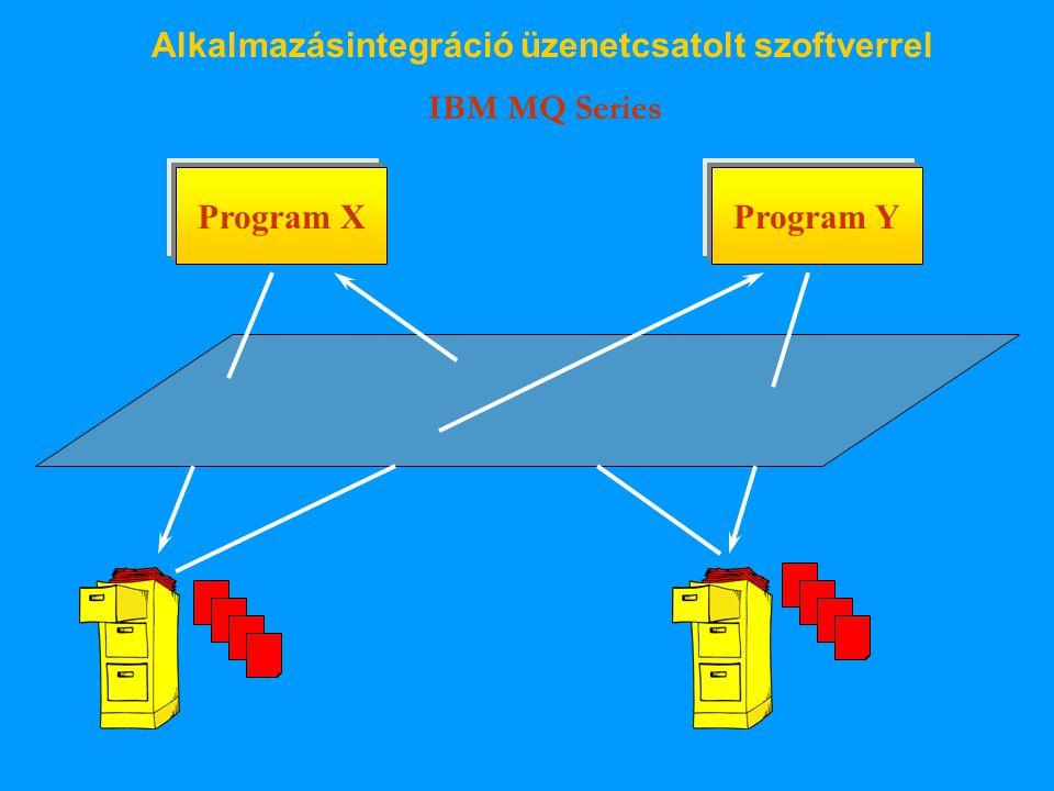 Alkalmazásintegráció üzenetcsatolt szoftverrel IBM MQ Series Program XProgram Y