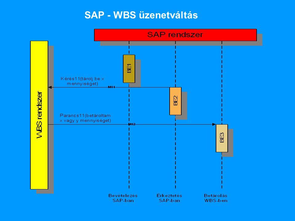 SAP - WBS üzenetváltás