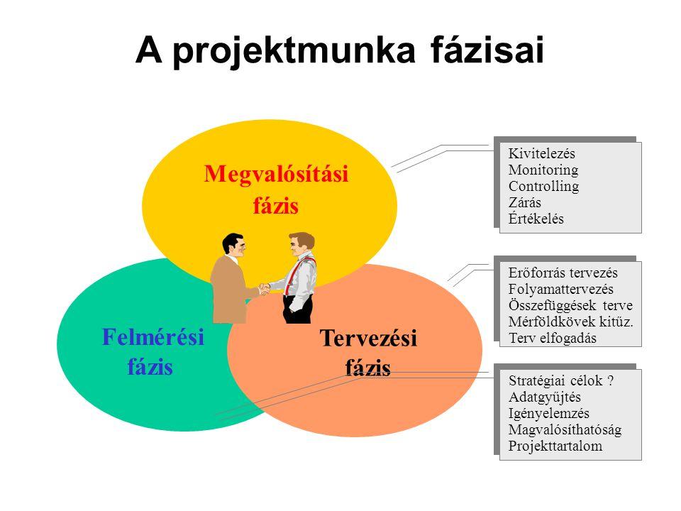 A projektmunka fázisai Felmérési fázis Tervezési fázis Megvalósítási fázis Kivitelezés Monitoring Controlling Zárás Értékelés Kivitelezés Monitoring Controlling Zárás Értékelés Erőforrás tervezés Folyamattervezés Összefüggések terve Mérföldkövek kitűz.