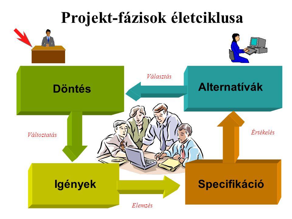 Alternatívák Projekt-fázisok életciklusa Igények Döntés Specifikáció Elemzés Értékelés Választás Változtatás