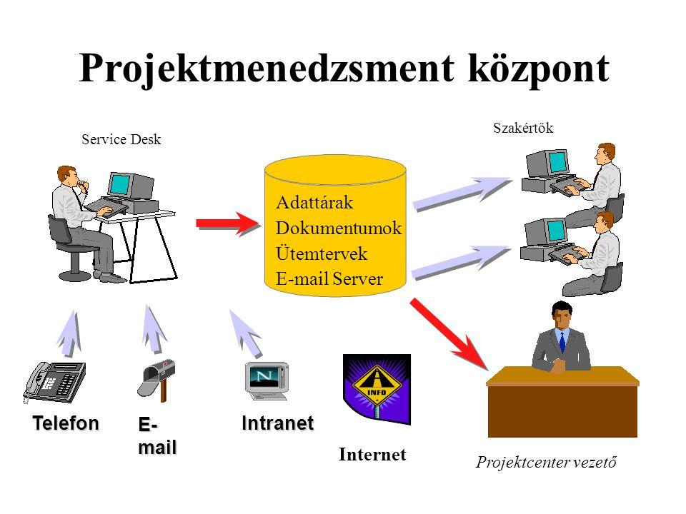 Projektmenedzsment központ Telefon E- mail Intranet Adattárak Dokumentumok Ütemtervek E-mail Server Projektcenter vezető Service Desk Szakértők Internet