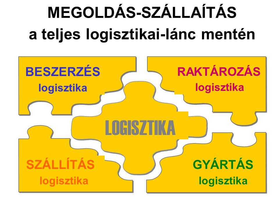GYÁRTÁS logisztika BESZERZÉS logisztika SZÁLLÍTÁS logisztika LOGISZTIKA RAKTÁROZÁS logisztika MEGOLDÁS-SZÁLLAÍTÁS a teljes logisztikai-lánc mentén