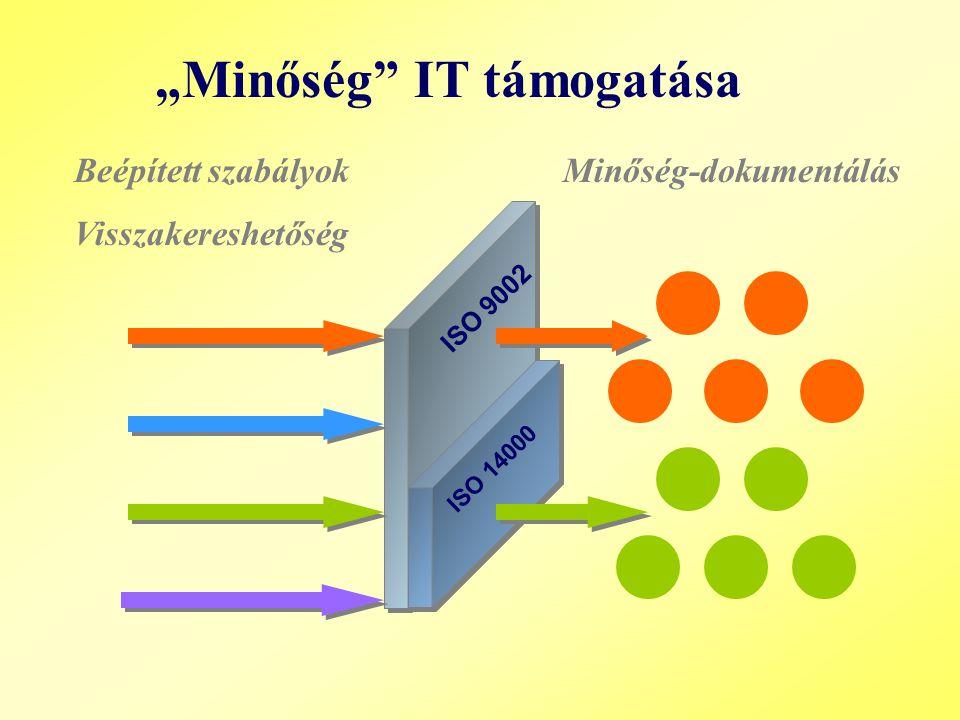 """ISO 14000 ISO 9002 """"Minőség IT támogatása Beépített szabályok Minőség-dokumentálás Visszakereshetőség"""