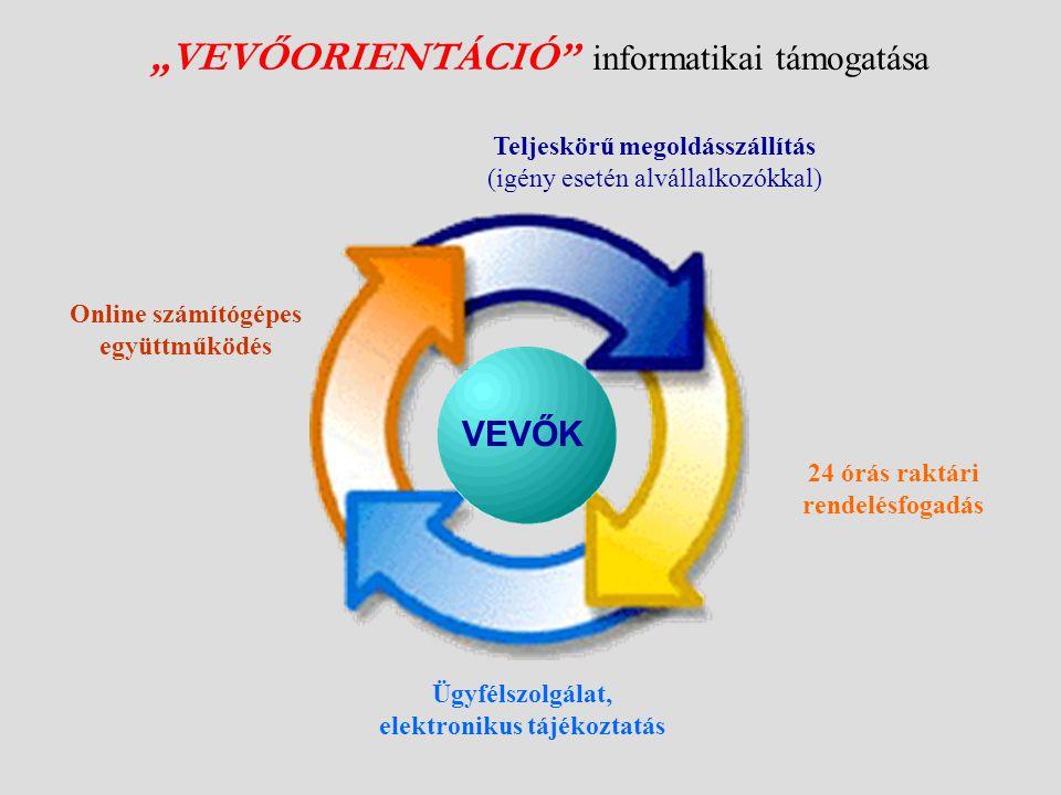 """""""VEVŐORIENTÁCIÓ informatikai támogatása Online számítógépes együttműködés Teljeskörű megoldásszállítás (igény esetén alvállalkozókkal) 24 órás raktári rendelésfogadás Ügyfélszolgálat, elektronikus tájékoztatás VEVŐK"""