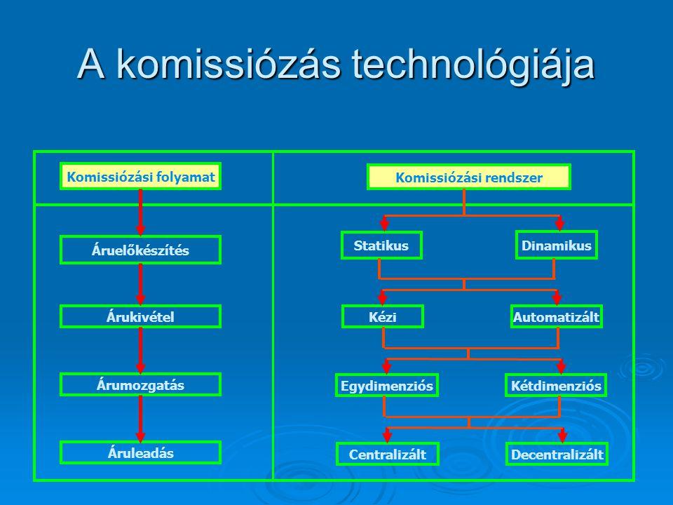 A komissiózás technológiája Komissiózási folyamat Komissiózási rendszer Áruelőkészítés Árukivétel Árumozgatás Áruleadás Statikus Dinamikus Kézi Automa