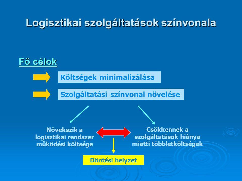 Logisztikai szolgáltatások színvonala Fő célok Költségek minimalizálása Szolgáltatási színvonal növelése Növekszik a logisztikai rendszer működési köl