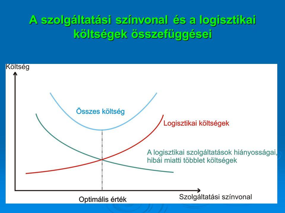 A szolgáltatási színvonal és a logisztikai költségek összefüggései