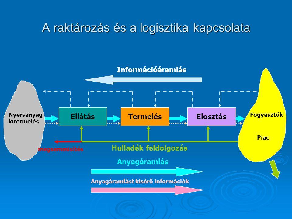 A komissiózás technológiája Áruelőkészítés: - Statikus: az árukat közvetlenül a tárolótérről gyűjtik össze - Dinamikus: a tárolási egységet a komissiózó térbe szállítják, ahonnan a kivételt követően visszakerül a megbontott rakomány a tárolótérre.