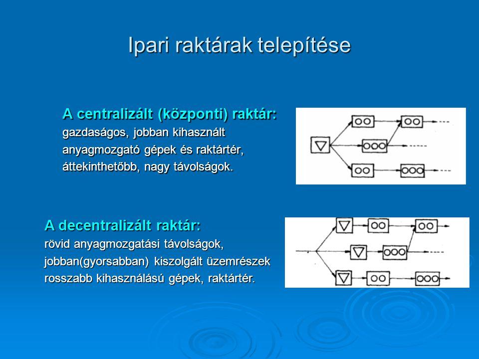 Ipari raktárak telepítése A centralizált (központi) raktár: gazdaságos, jobban kihasznált anyagmozgató gépek és raktártér, áttekinthetőbb, nagy távols