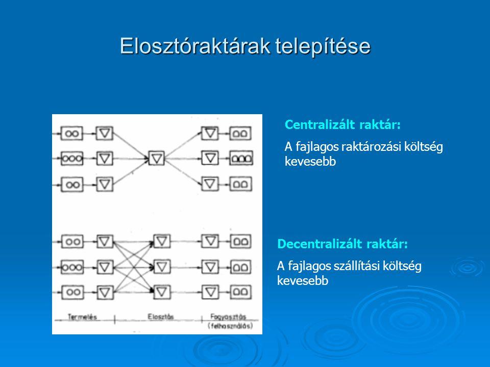 Elosztóraktárak telepítése Centralizált raktár: A fajlagos raktározási költség kevesebb Decentralizált raktár: A fajlagos szállítási költség kevesebb