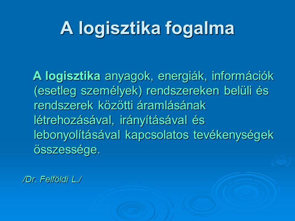 A logisztika célja 6 M-elv: • A megfelelő áru • A megfelelő időpontban • A megfelelő helyre • A megfelelő mennyiségben • A megfelelő minőségben és • A megfelelő költséggel jusson el.