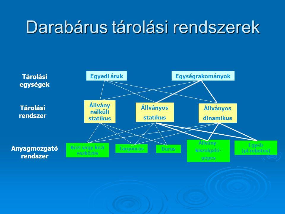 Darabárus tárolási rendszerek Egyedi árukEgységrakományok Tárolási egységek Állvány nélküli statikus Állványos statikus Állványos dinamikus Tárolási r