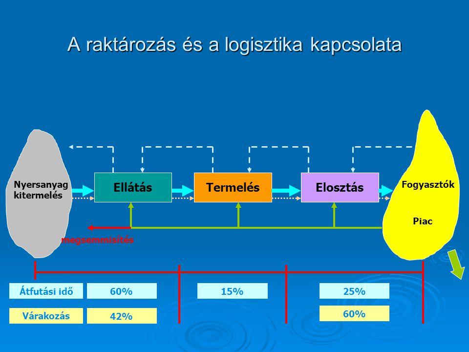 A raktározás és a logisztika kapcsolata EllátásTermelésElosztás Nyersanyag kitermelés Fogyasztók Piac Átfutási idő60%15%25% Várakozás 42% 60% megsemmi