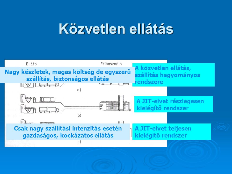Közvetlen ellátás A közvetlen ellátás, szállítás hagyományos rendszere A JIT-elvet részlegesen kielégítő rendszer A JIT-elvet teljesen kielégítő rends