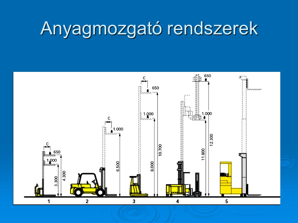 Anyagmozgató rendszerek