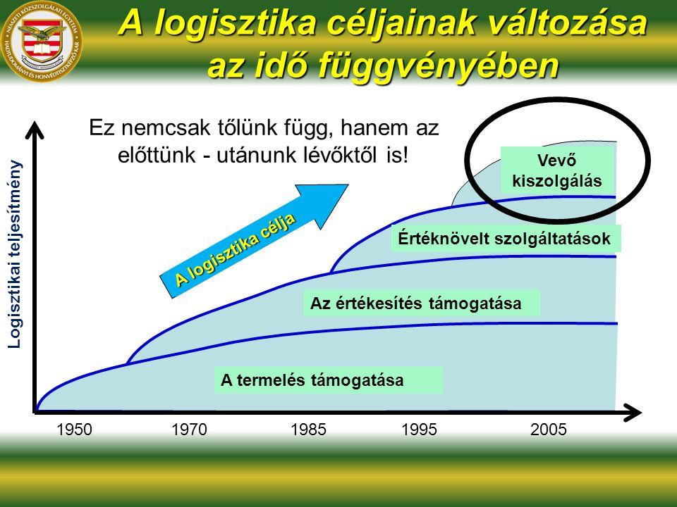 A logisztika céljainak változása az idő függvényében 1950 Logisztikai teljesítmény 1970198519952005 A termelés támogatása Az értékesítés támogatása Értéknövelt szolgáltatások Vevő kiszolgálás A logisztika célja Ez nemcsak tőlünk függ, hanem az előttünk - utánunk lévőktől is!