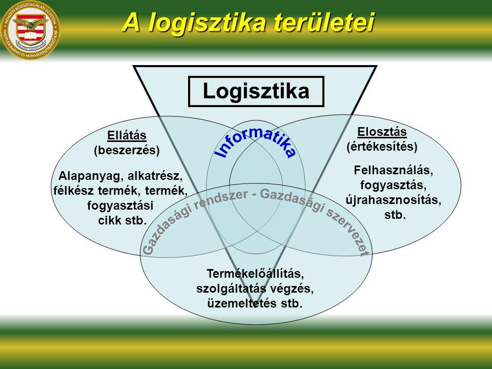 Logisztika Ellátás (beszerzés) Alapanyag, alkatrész, félkész termék, termék, fogyasztási cikk stb.