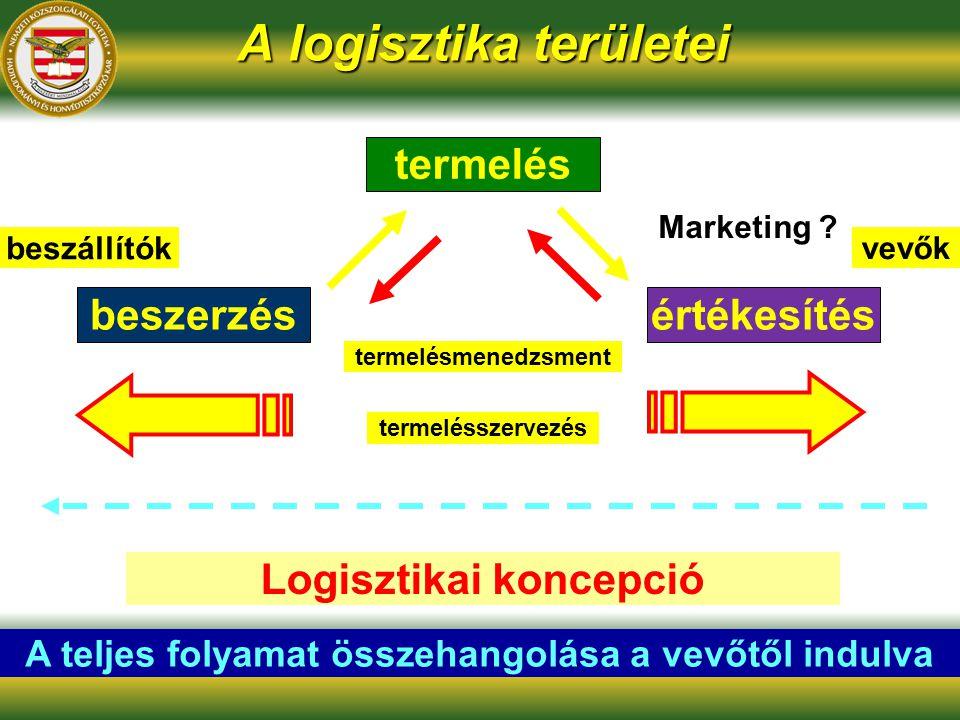 termelés beszerzésértékesítés Marketing .